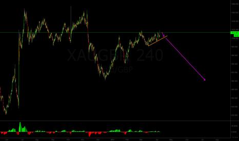 XAUGBP: Short XAU/GBP