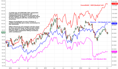 CL1!: Fortune 500 Oil companies remain strong