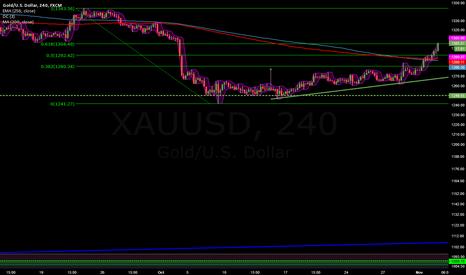 XAUUSD: Corrected upwards