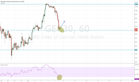 GER30: Possible LONG in DAX GER30