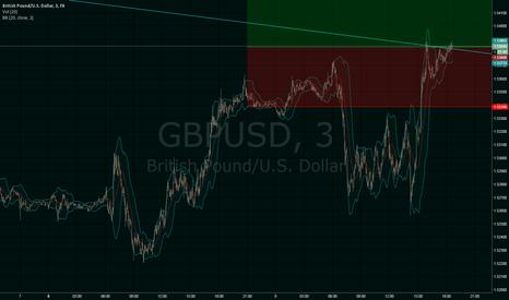 GBPUSD: GBPUSD short term long