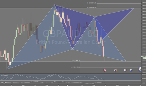 GBPAUD: GBPAUD / 1HR / GARTLEY PATTERN @ MARKET