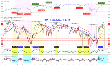 MMFI: MMFI - % of Stocks Above 50 Day MA - Where We Are At