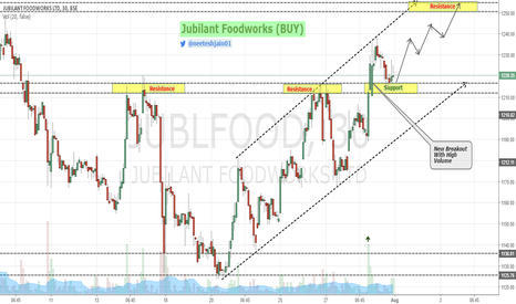 JUBLFOOD: Jubilant Food - Hot Delivery in 30 Mins Chart (Buy)