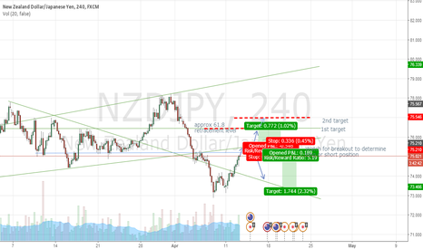NZDJPY: LONG/SHORT positions NZDJPY