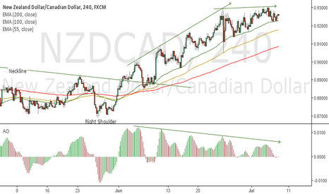 NZDCAD: Reduced BUY momentum