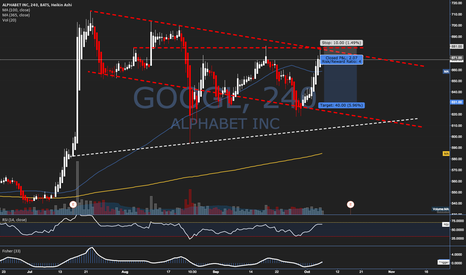 GOOGL: Trade Idea #33 - $GOOGL - Low Risk Short