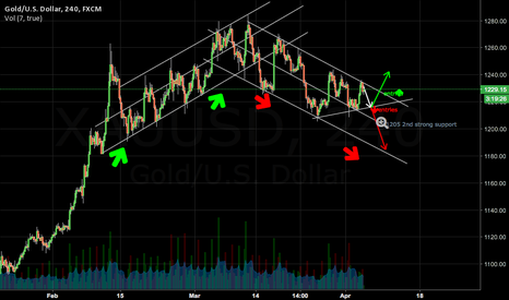 XAUUSD: How FOMC might affect GOLD