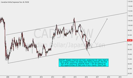CADJPY: CADJPY Weekly Channel Analysis