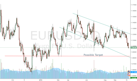 EURUSD: EUR USD   Short Possible Target,,,