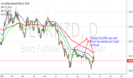 EURNZD: EURNZD Downtrend Continue