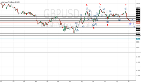 GBPUSD: GBPUSD potentially still in free-fall in the short term.