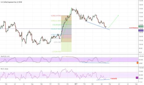 USDJPY: Dollar Yen Pullback time!!!