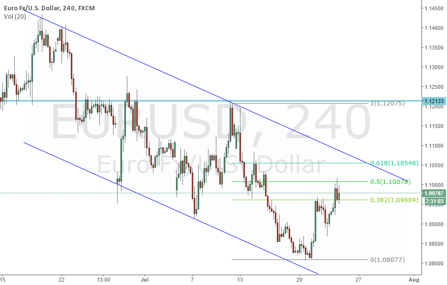 4H Channel Top and 61.8 Fib Confluence @1.1050