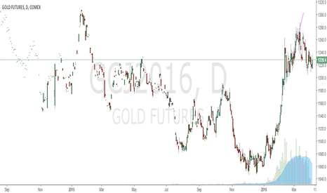 GCJ2016: GOLD TO BE 1300++++++