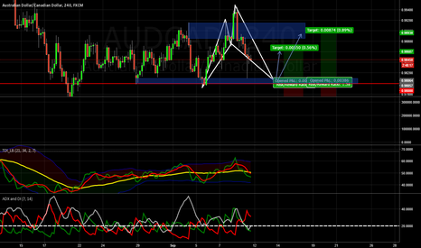 AUDCAD: cypher going down to completion