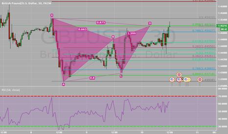 GBPUSD: gartley pattern on the GBPUSD 30min chart!