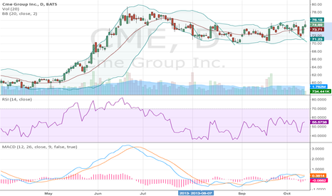 CME: CME ready for break out