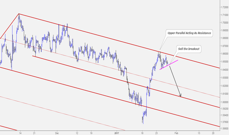 GBPCAD: GBPCADSell Opportunity at Resistance Level