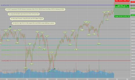 ES1!: Trade Idea: Short ES @ 161.80% Fib Level --> 2235-2240