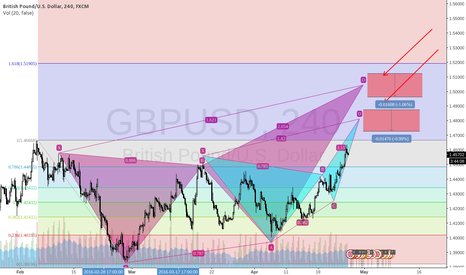 GBPUSD: GBPUSD BEARISH BUTTERFLY & BEARISH DEEP CRAB
