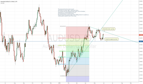 AUDUSD: Indecisive chart