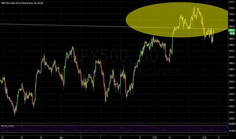 SPX500: Will it?