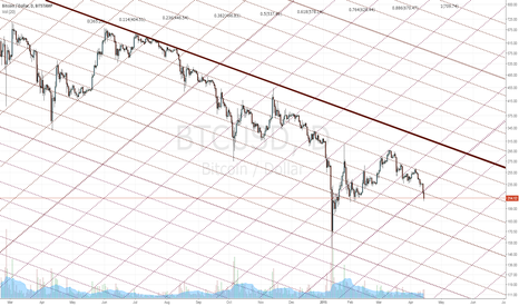 BTCUSD: Bitcoin's Geography with Fibochannels' Grids