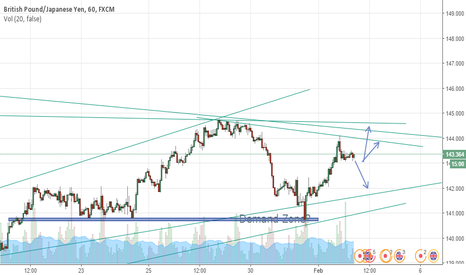 GBPJPY: WAITING FOR A SHORT?  OR 1 MORE RISE?