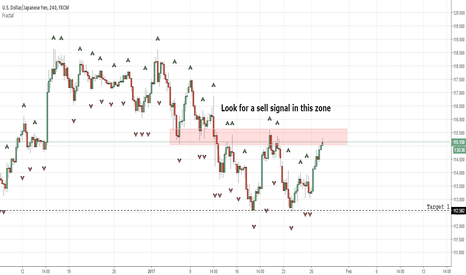 USDJPY: Look for a rejection in this support turned resistance zone