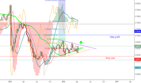 NZDCHF: NzdChf looking for uptime on weekly chart