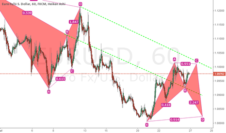 EURUSD: possible developments