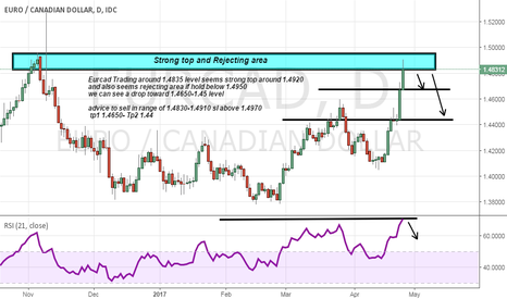 EURCAD: Eurcad sell advice as monthly top and strong supply