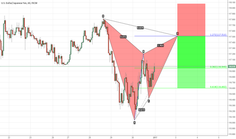 USDJPY: USDJPY setting myself ready for the new year