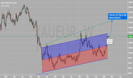 XAUEUR: GOLD EUR LONG