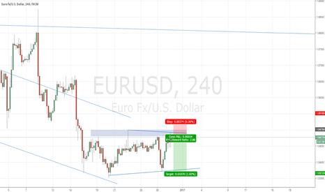 EURUSD: SIMPLE Idea EURUSD short
