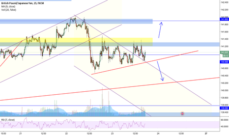 GBPJPY: are we to see break on GBPJPY
