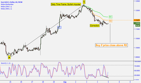 EURUSD: EUR/USD: MIDAS TECHNICAL ANALYSIS