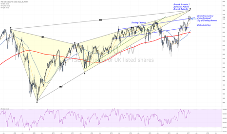 UK100: Two bearish scenarios for the FTSE