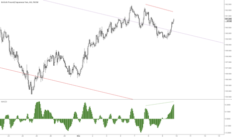GBPJPY: Looks like a short