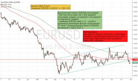 EURUSD: Политика ФРС и ЕЦБ располагает к продаже EURUSD