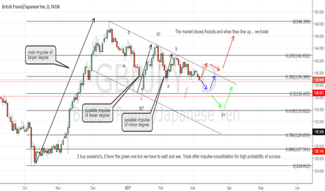 GBPJPY: GBPJPY the 3 scenario's for a buy