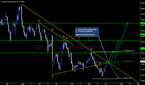 CADJPY: Wait for further setup of Loonie Yen