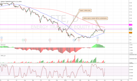 ETE: ETE - daily bullish continuation.