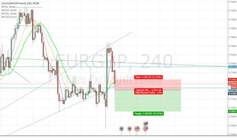 EURGBP: Eyeing some EUR weakness