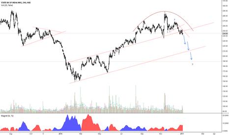 SBIN: SBI Short for Target 190