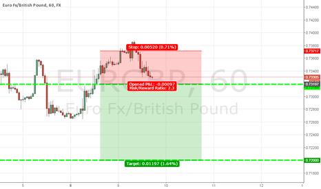 EURGBP: EURGBP 100 Pip Short Opportunity
