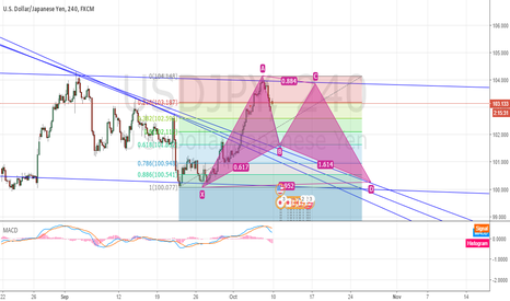 USDJPY: USDJPY Bullish gartley and Long entry
