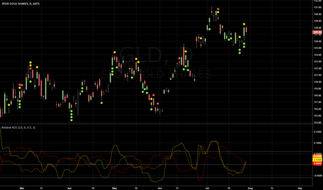 GLD: 40% SPY(SSO) + 30% TLT + 30% GLD