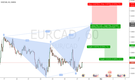 EURCAD: EURCAD BUTTERFLY PATTERN